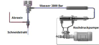 Pumpe, Schneidstrahl, Grafik